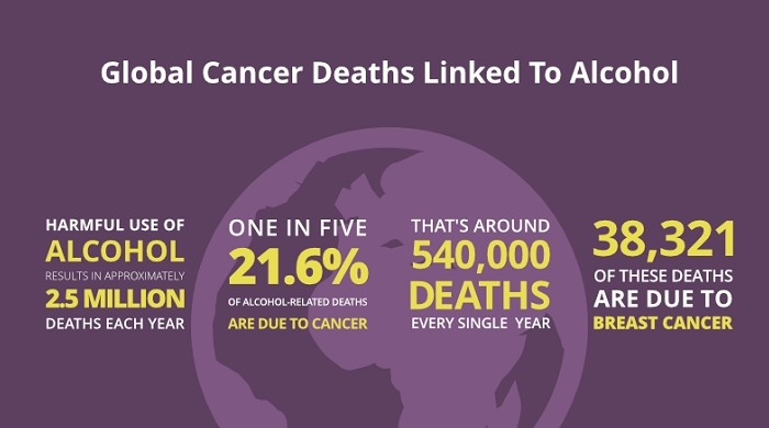 Alcohol & Cancer infographic from Ruth De Quincey