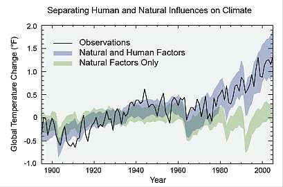 Climate Change 1900-2000 natural & anthrpogenic from EPA