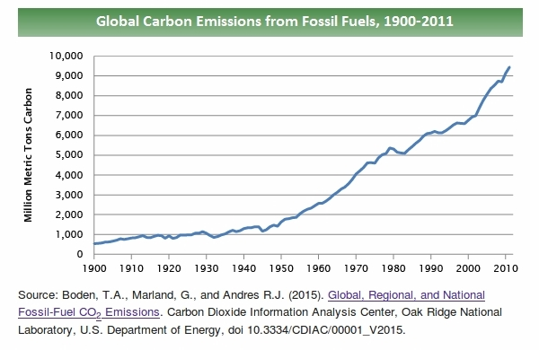 Carbon Dioxide (co2) Emissions from fossil fuels 1900-2011