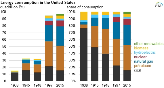 U.S. energy consumption 1908 - 2015 from US-EIA