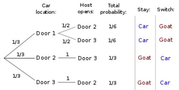 simplified Monty Hall problem